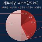 [총선 여론조사-서귀포시] '위성곤-강지용-문대림' 오차범위내 경합