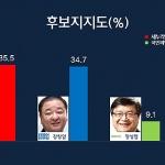 [여론조사- 제주甲] '양치석 35.5% vs 강창일 34.7%' 초박빙
