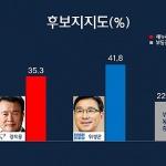 [여론조사-서귀포] '더민주 위성곤 41.8% vs 새누리 강지용 35.3%'