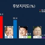 [여론조사-제주乙] '부상일 39.3% vs 오영훈 32.4%'...당선가능성은?