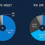 [총선 여론조사] 예상투표율 50%대...선택기준 '능력.평판' 1위