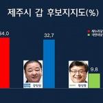 [여론조사-제주甲] '양치석 34.0% vs 강창일 32.7%' 초박빙