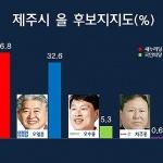 [여론조사-제주乙] '부상일 36.8% vs 오영훈 32.6%' 오차범위 접전