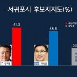 """[여론조사-서귀포] 강지용 41.3% vs 위성곤 38.5%...""""시내권도 초박빙"""""""