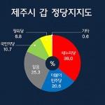 [총선 여론조사] 정당지지율 '새누리 39~35%, 더민주 24~20%'