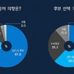 [총선 여론조사] 예상투표율 60~50%대...후보자 선택기준 1위는?