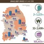 외국인 보유토지 소폭 감소...개발제한에 '차이나머니' 주춤