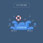 """인기 여름 휴가지ㆍ교통 정보...""""카카오내비로 찾아간다"""""""