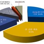 """""""성산읍 제2공항 보다, '현 공항' 확장"""" 여론 우세"""