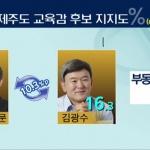 [여론조사] 제주도교육감 선거 '이석문 26.6% vs 김광수 16.3%'