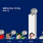 제주도지사 5자대결 판세...'문대림 41.3% vs 원희룡 31.0%'