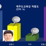 [여론조사] 제주도교육감 선거 '이석문 33.9% vs 김광수 18.6%'