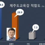 [여론조사] 제주도교육감 선거 '이석문 38.6% vs 김광수 28.9%'