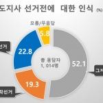 [여론조사] 도지사 선거전 '혼탁'?...유권자 생각은?
