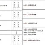 6.13지방선거 제주도교육감.교육의원 후보 순환배열...순서는?