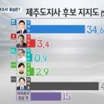 [KBS제주 여론조사] '원희룡 43.2% vs 문대림 34.6%'