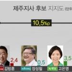 [MBN 여론조사] 제주 '원희룡 44.5% vs 문대림 34.0%'