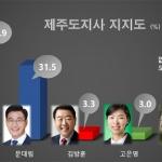 마지막 여론조사 판세...'원희룡 43.9% vs 문대림 31.5%'