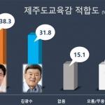 [여론조사] 제주도교육감 '이석문 38.3% vs 김광수 31.8%'