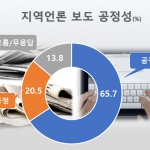 """[여론조사] 지역언론 선거보도 """"공정했다"""" 65%, """"불공정"""" 20%"""