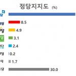 [여론조사] 정당지지도 '민주당 49.2%, 자유한국당 8.5%'