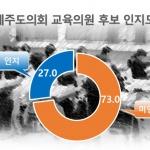 """""""후보 모르겠다"""" 73%...교육의원 '깜깜이 선거' 우려"""