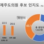 """""""도의원 후보 안다"""" 56.9%...""""공약 모르겠다"""" 53.6%"""
