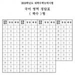 [2019학년도 수능] 전 과목 정답표