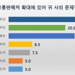"""제주 유통업계 판매처 확대 부진, 문제는 """"비용 부담"""""""