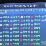 제주도의회 독차지한 민주당, 개원 1년만에 '사분오열'
